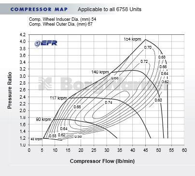 Borg Warner EFR6758